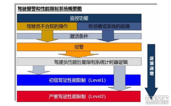 国六限扭案例(1)――EGR阀影响分析
