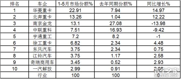 华菱领跑北奔领涨2021前5月新能源重卡销量上涨70%