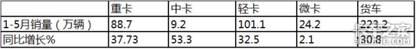 福田同比增长193%5月中卡市场特点解析