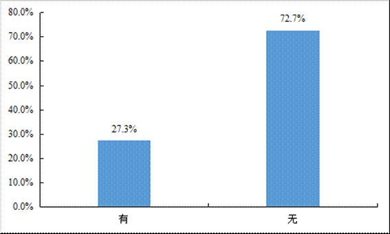 近8成卡友不满网络货运平台认为其有压低运价的行为