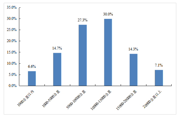 货车司机老龄化明显10年以上老司机占6成