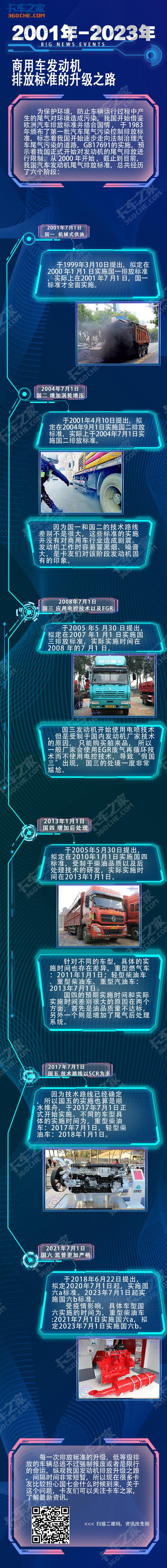一张图让你看懂国一到国六发动机的升级之旅