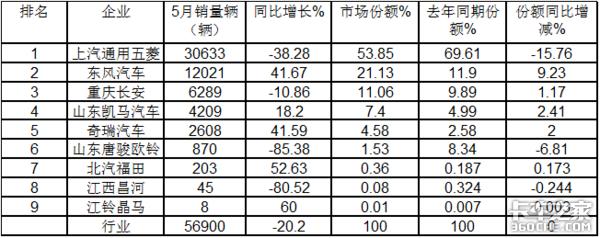 """领跌货车大盘五菱骤降4成5月微卡市场演绎""""2连降"""""""