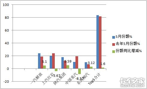 解放夺冠陕汽领涨5月自卸车市场今年首次遭遇滑铁卢
