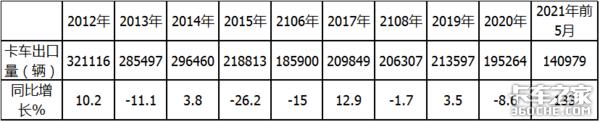 流向智利最多轻卡占比独大前5月我国卡车出口大涨133%