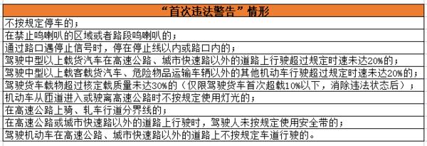 广东对7种轻微交通违法不处罚看看都有哪些