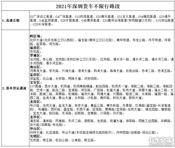 2021年深圳货车哪些路段不限行?一图看懂