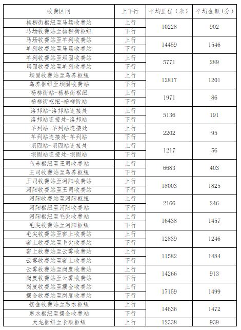 即将收费!贵州3条高速公路收费标准公布