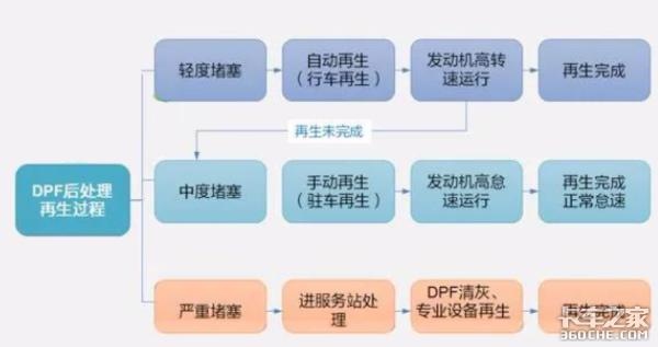 国六限扭案例(2):DPF堵塞故障分析什么原因所致?
