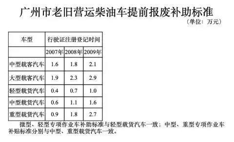 最高可领2.9万广州鼓励老旧柴油车报废