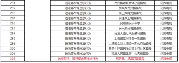 深圳启用302套电警抓拍货车超长超高超宽、违反禁限行等违法行为