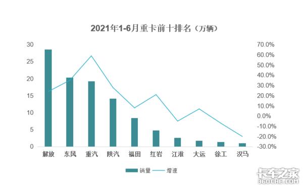 6月重卡销量增速放缓东风单月销量3.4万辆跃居榜首