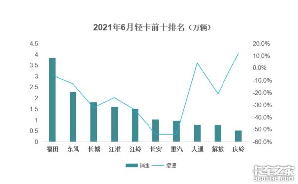 前半年轻卡累计销量119.5万台福田一家独大6月整体同比下滑明显