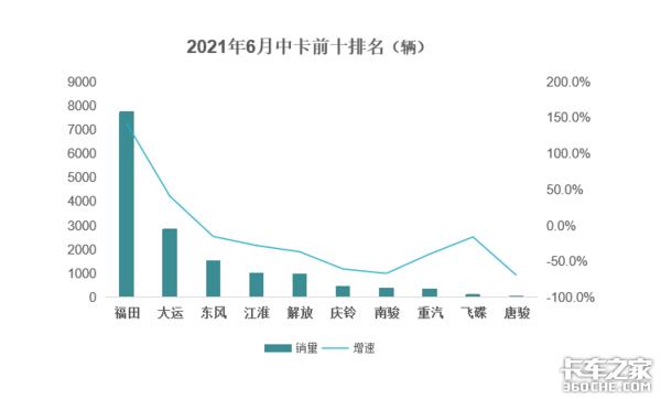 6月中卡数据出炉福田累计销量占总量一半