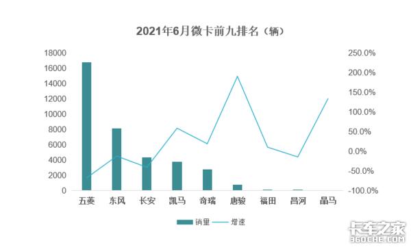 前半年微卡销售27.9万辆前五家企业销量占销售总量98%以上