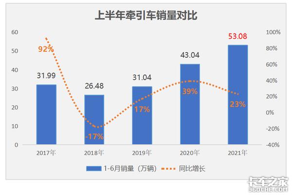 上半年销量前高后低后期增长乏力牵引车市场传来哪些讯号?