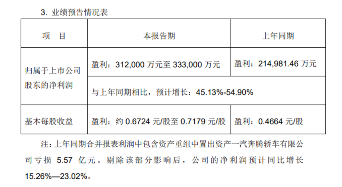 一汽解放上半年预计净利润31.2-33.3亿!最高增长或达54.90%