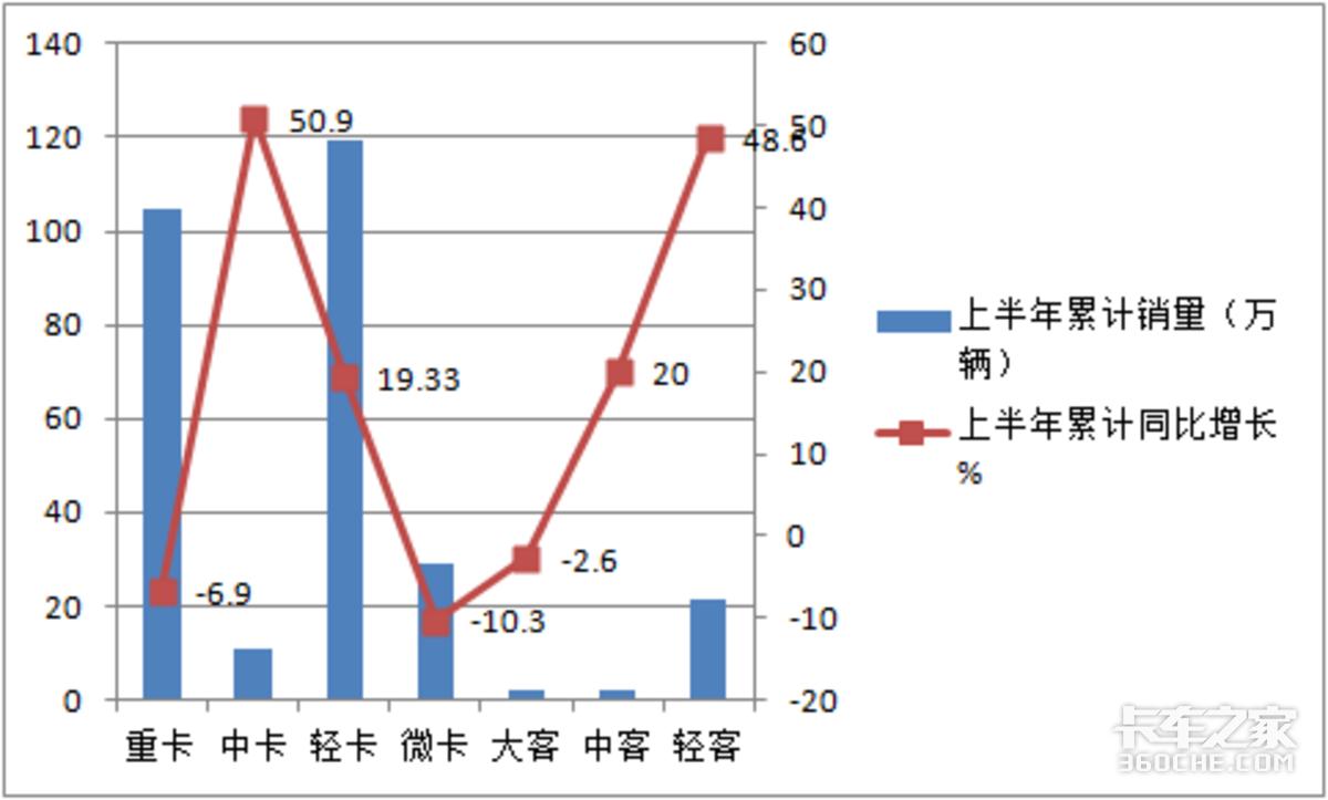 福田超5万暴涨1.8倍霸榜上半年中卡增长5成多领涨商用车