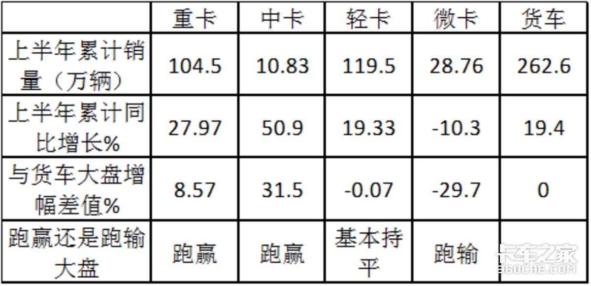 销量创新低五菱跌3成上半年微卡为啥成为货车中最不给力的市场?