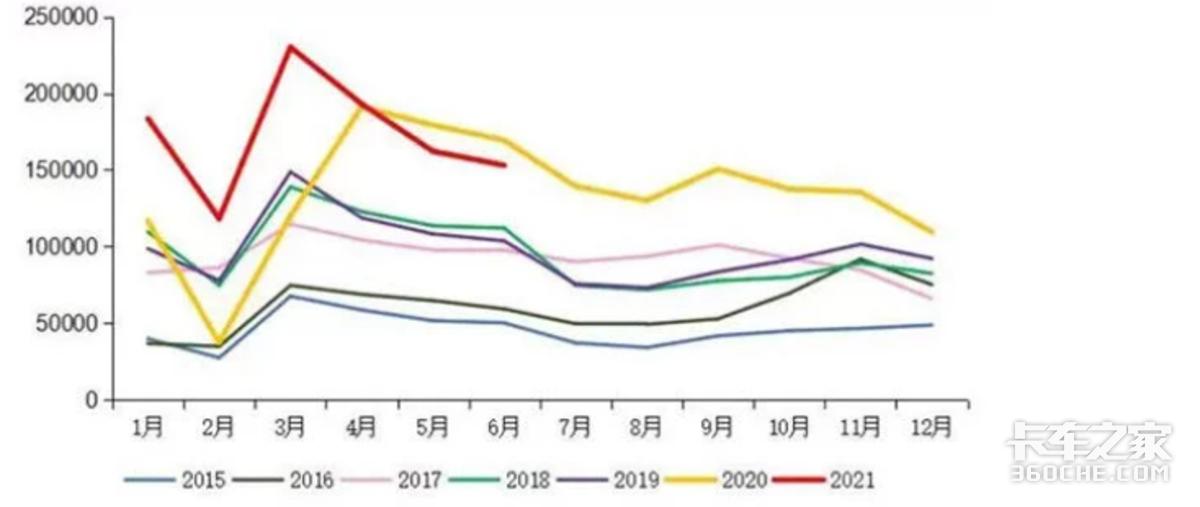 重卡市场半年总结,下半年形势更为严峻