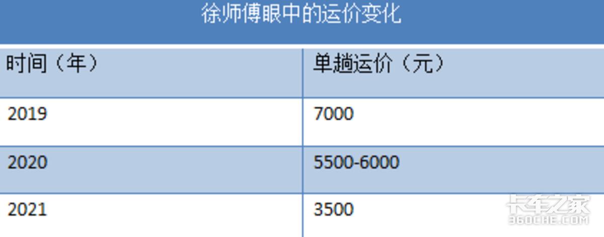 运价从7000掉到3500绿通车主:车选的再好也没法干
