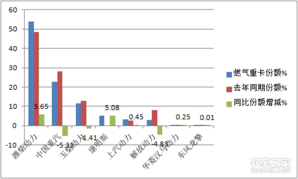 演绎4连降下滑超4成上半年燃气重卡市场何以跌跌不休?