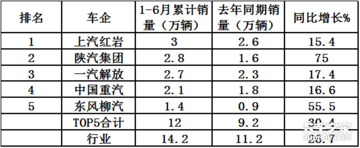 红岩夺冠上半年度自卸车市场特点分析