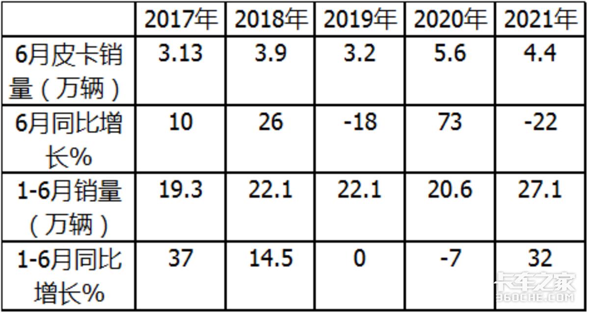 高开低走自动挡涨1.1倍上半年皮卡销量创新高