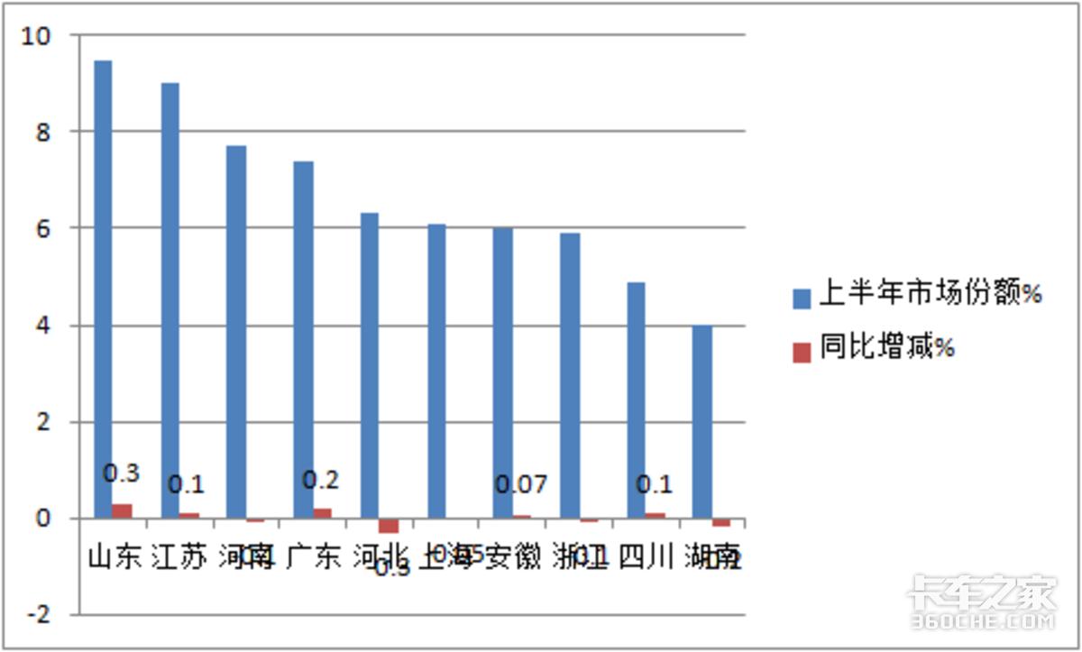 大涨5成多解放再称雄上半年载货车凭什么领涨中重卡大盘?