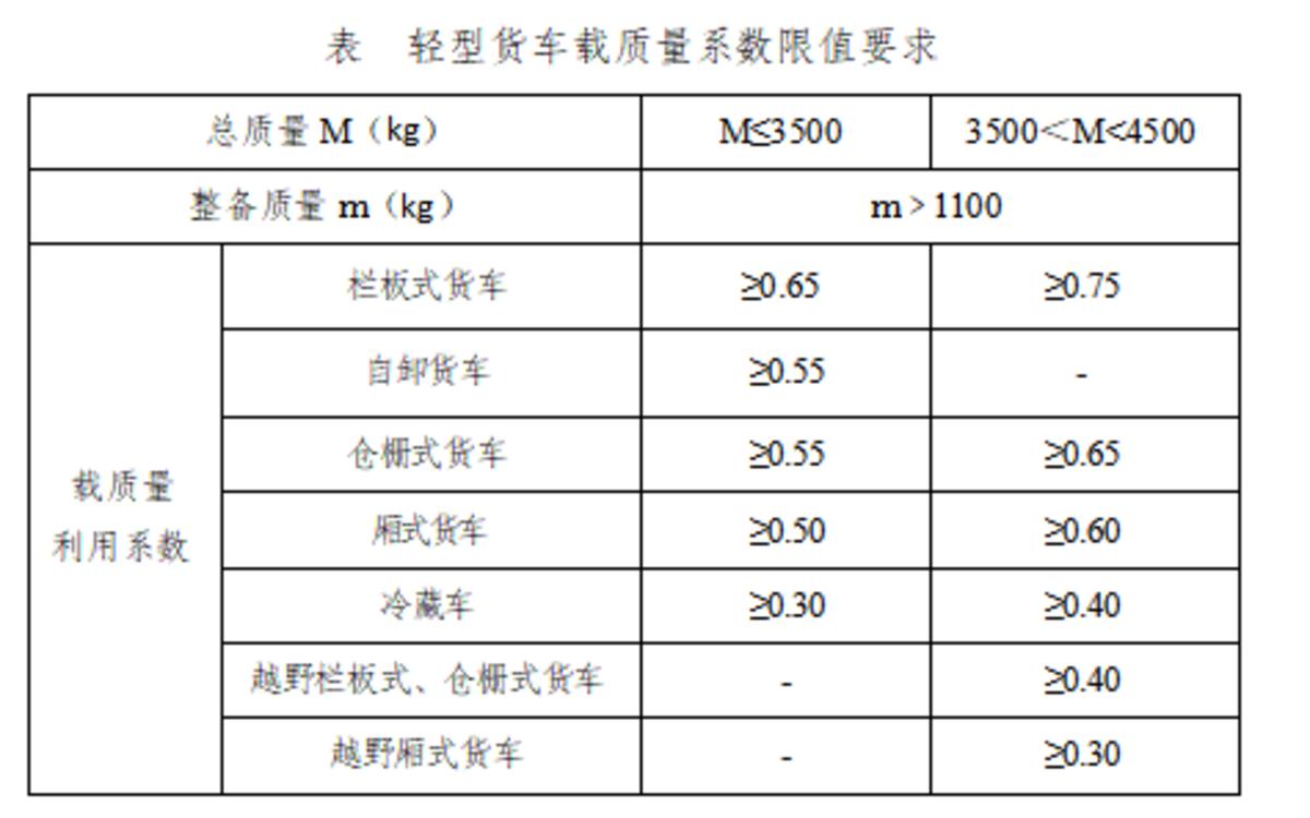 征集:蓝牌轻卡拟发动机排量不大于2.5L