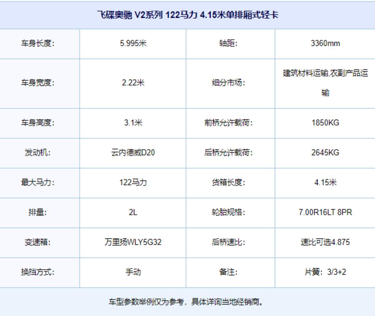 全面涵盖细分市场用户需求飞碟国六产品大盘点