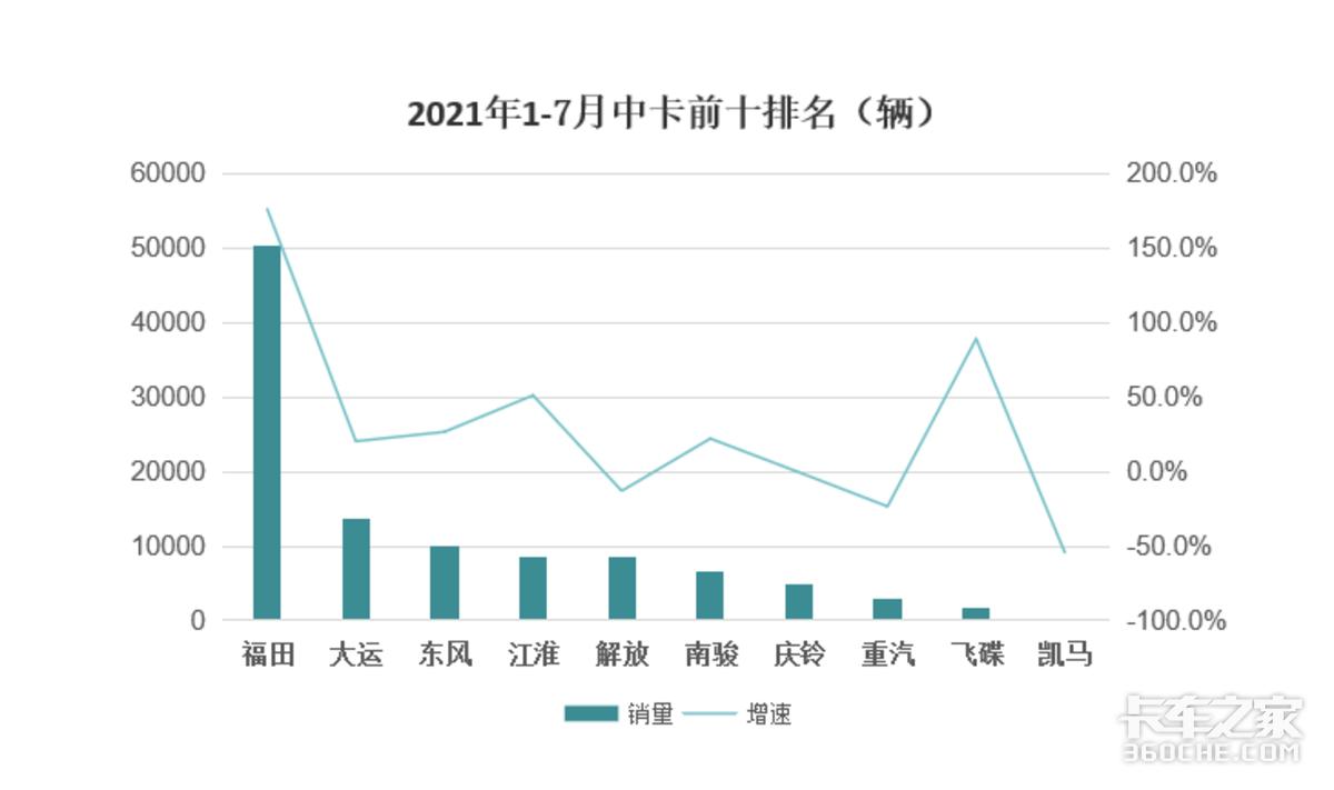 7月中卡数据出炉福田继续演绎王者姿态