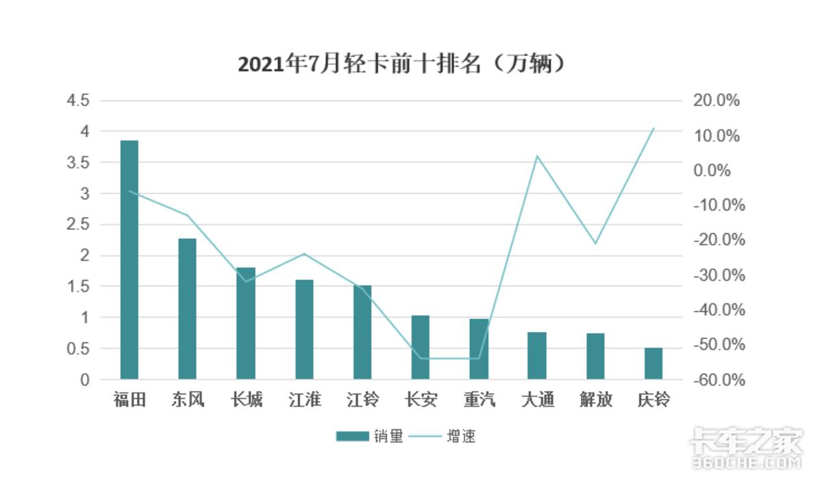 7月轻卡销量大幅下降上汽大通增幅将近160%