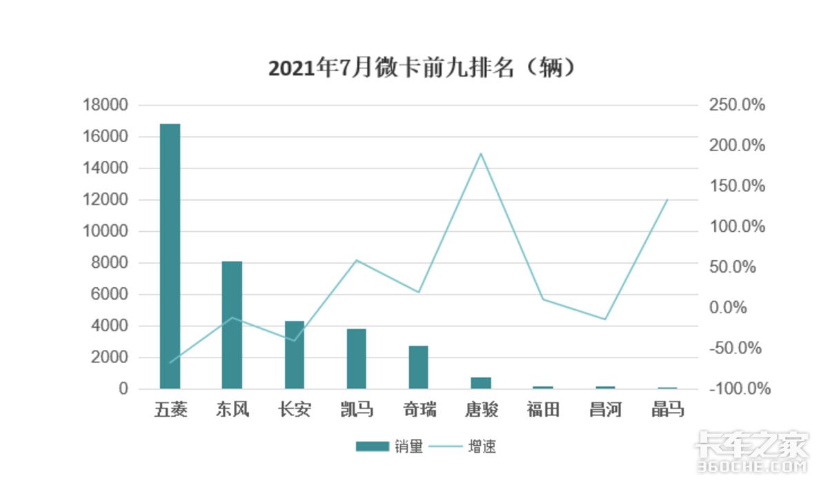 7月微卡数据出炉唐骏异军突起增速达1600%