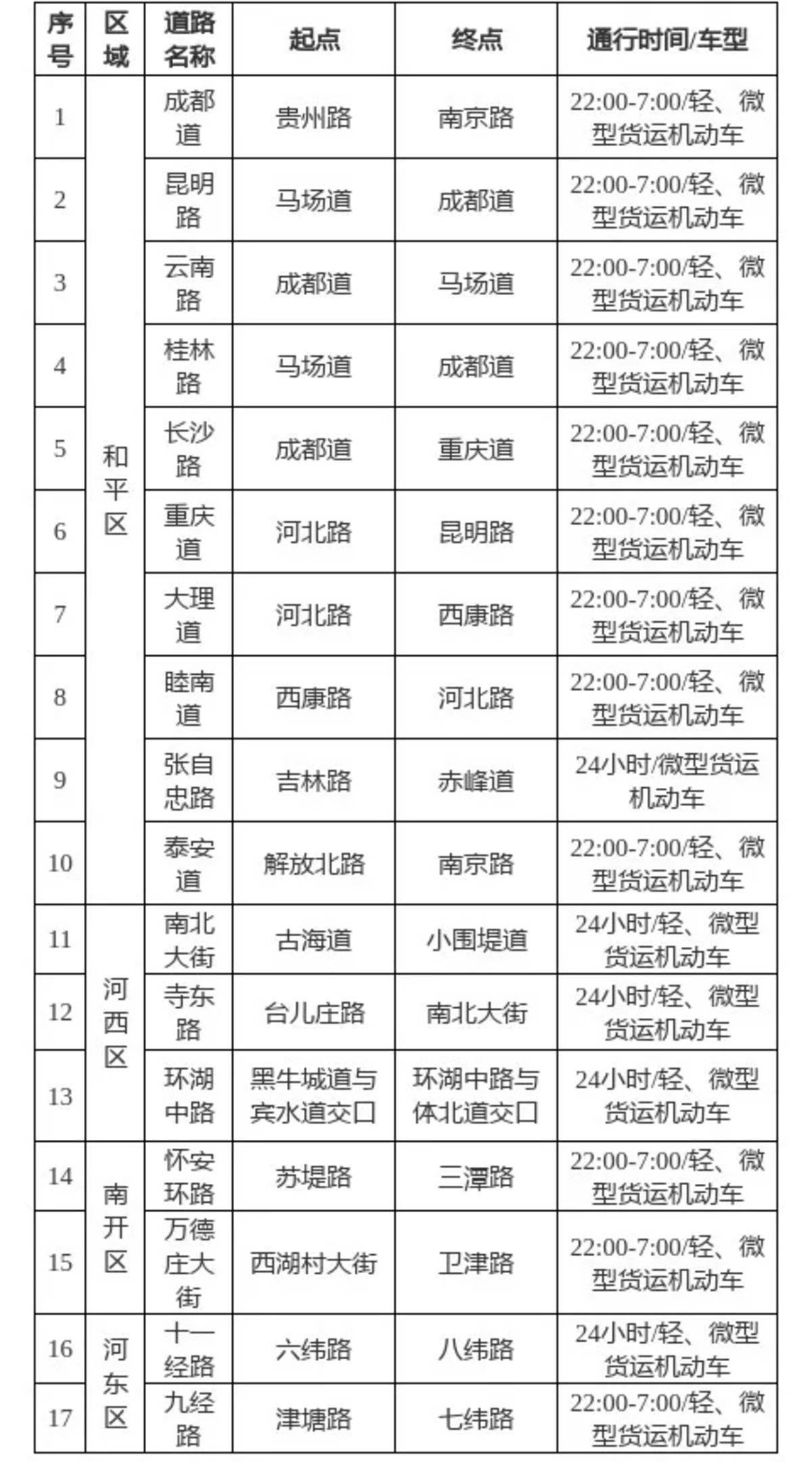 天津:拟放宽新能源、国六中重型载货车限行措施