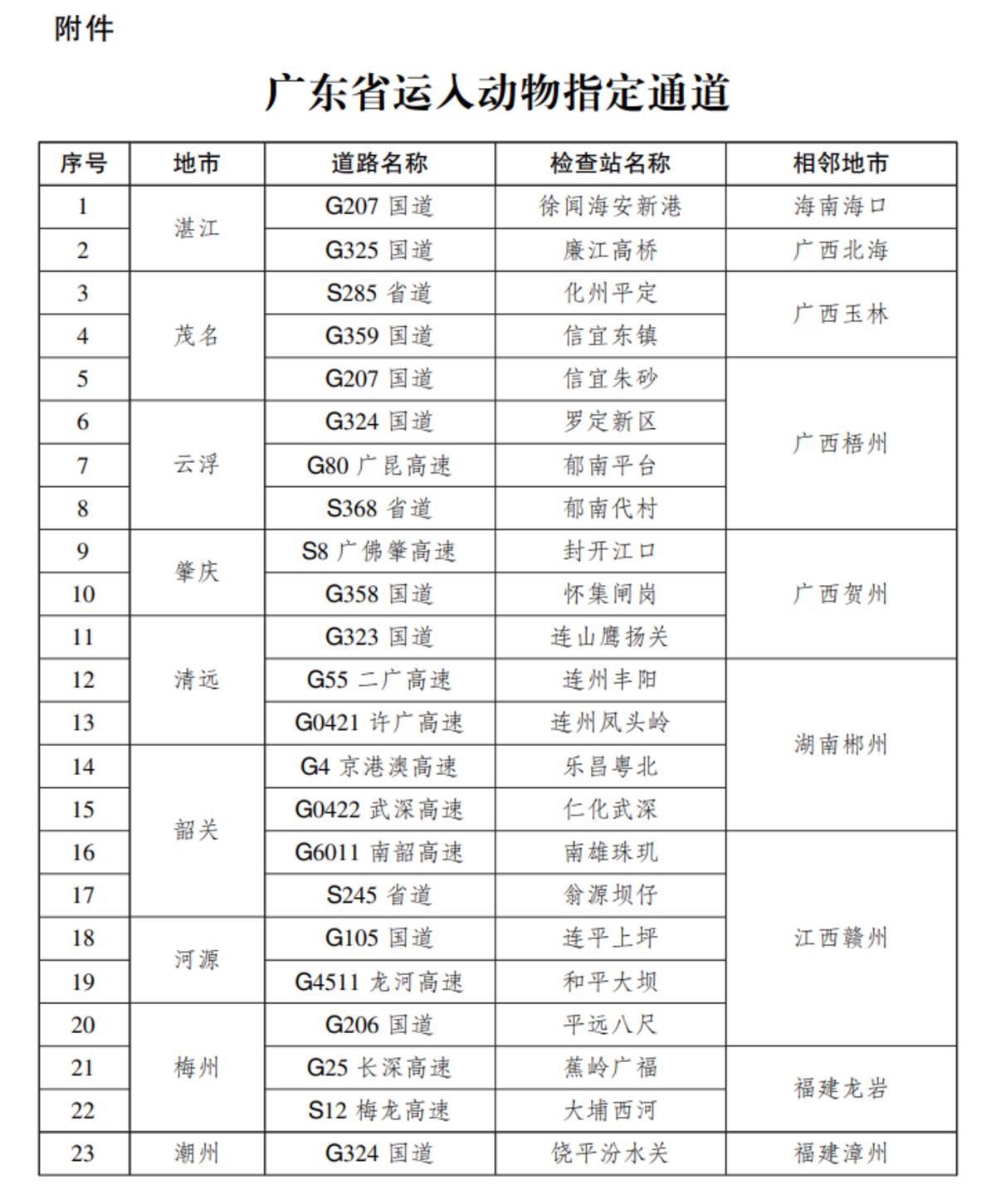 广东省政府发文!运入动物需从这23个指定通道通过(附通道名单)