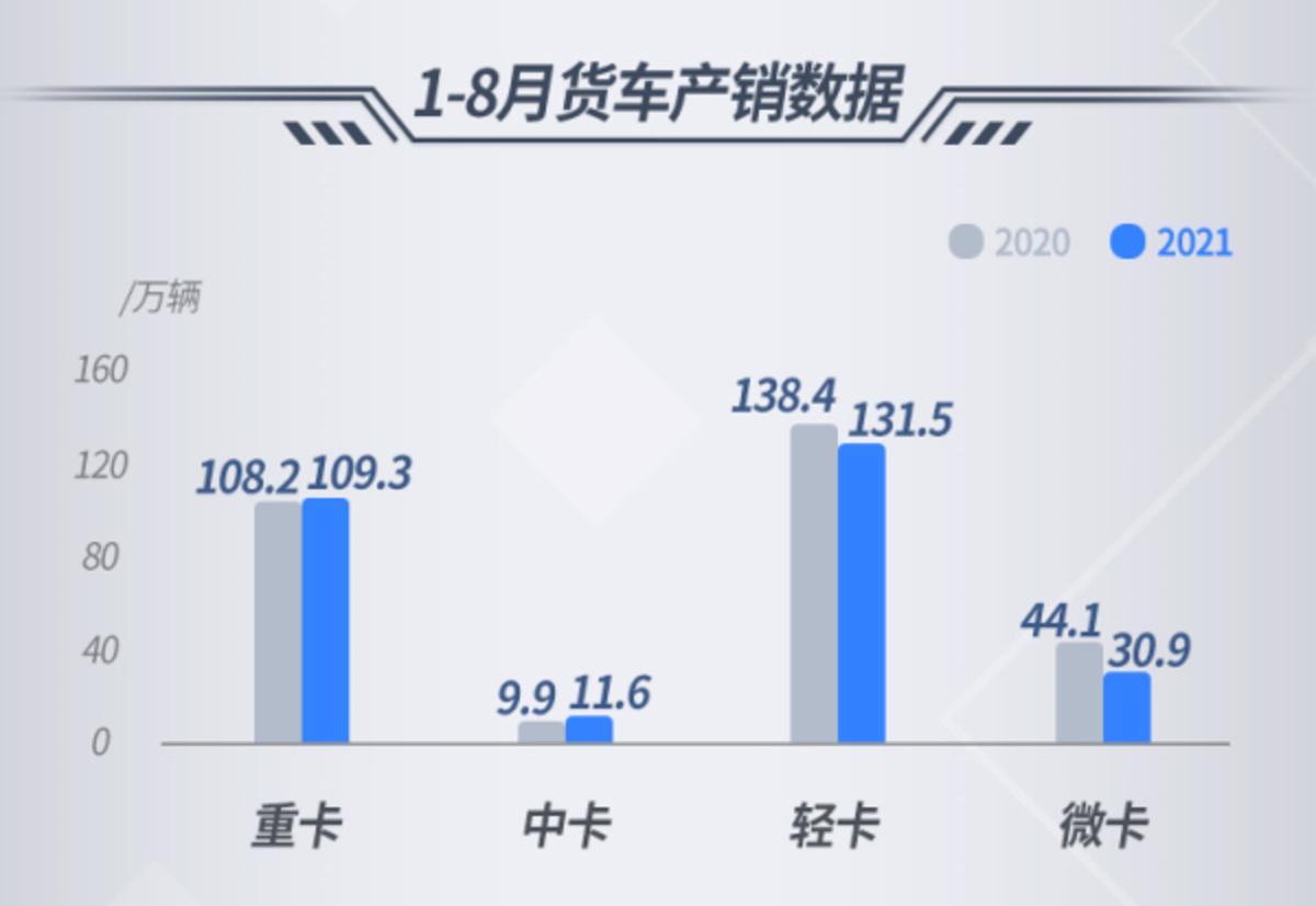 8月数据:重卡仅售5.1万辆同比降60%