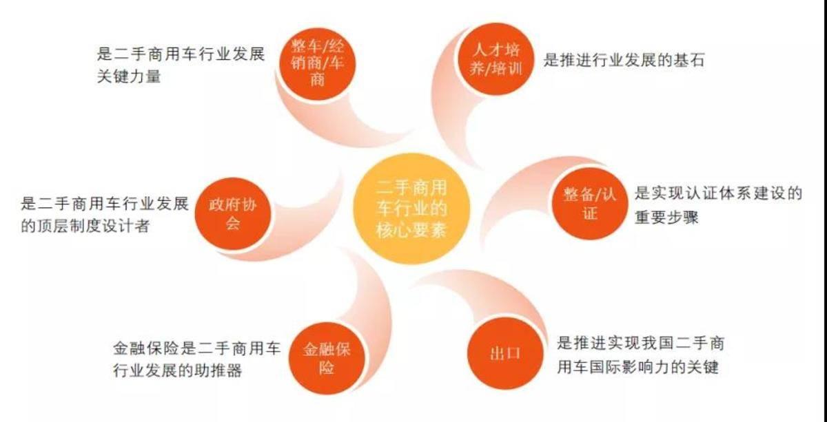 2021中国二手商用车大会将于9月25日在石家庄召开