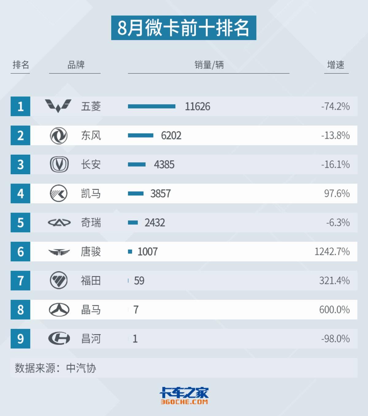 8月微卡:王者五菱销量下滑当月降幅达74.2%