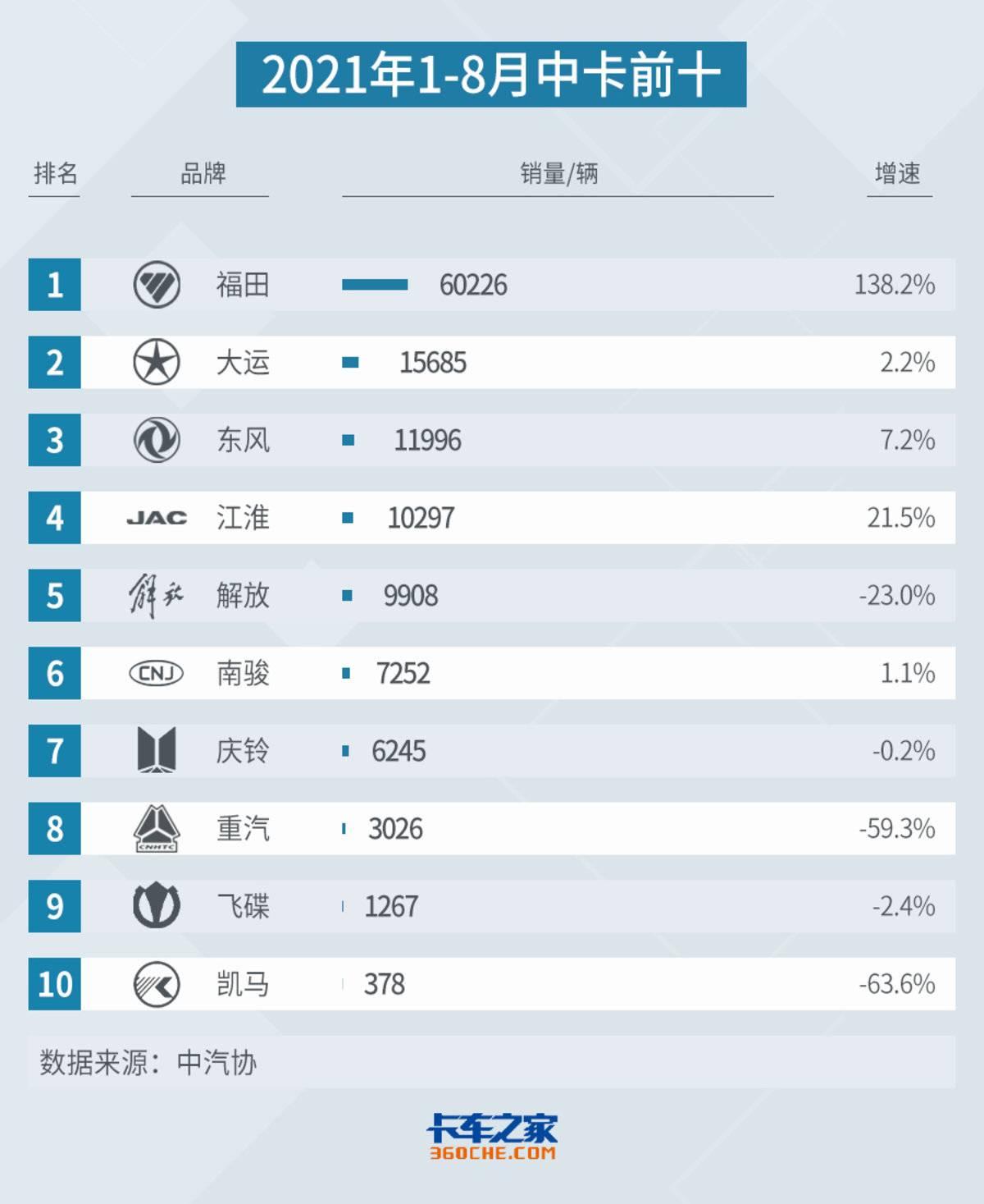 8月中卡:中国一拖挺进销量排名前十!