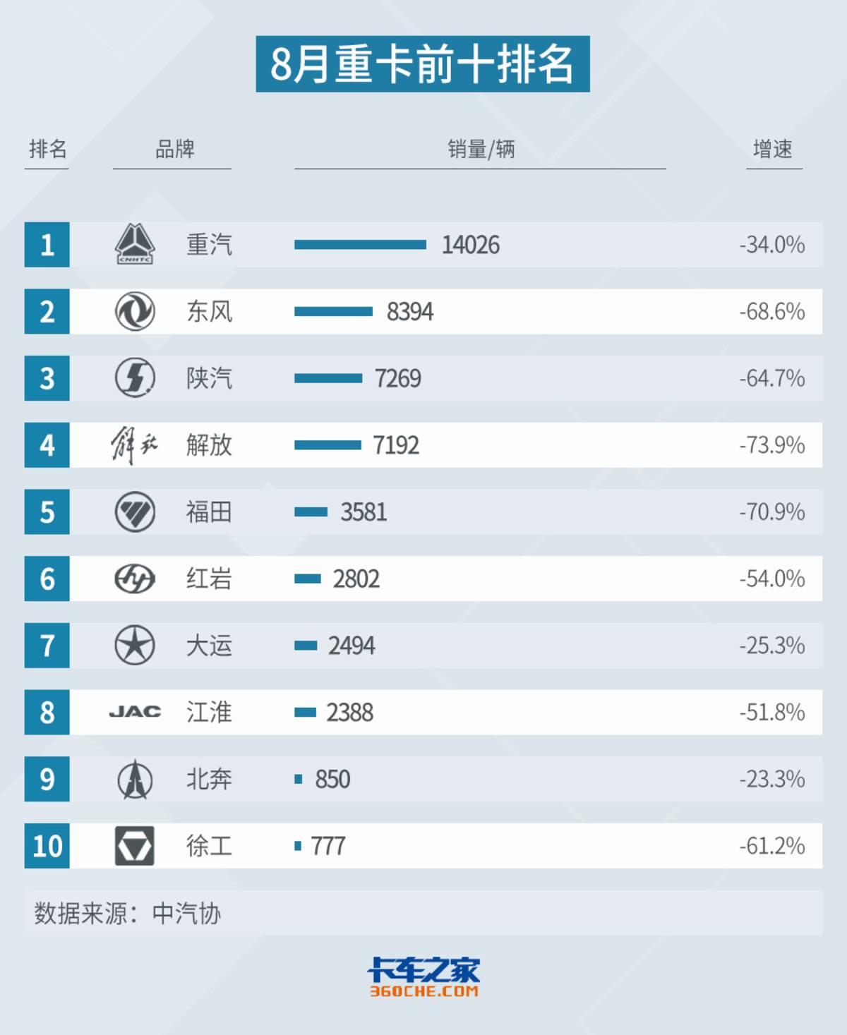 8月重卡排名:重汽升榜首解放下落至前十销量第四名